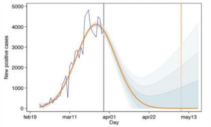 Contagi zero da coronavirus: ecco quando, secondo il modello matematico
