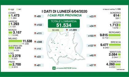 Bollettino 6 aprile: numeri costanti, sono in arrivo le mascherine della Regione