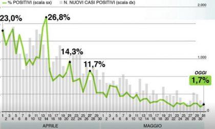 Bollettino di Regione Lombardia oggi 31 maggio: +210 contagiati