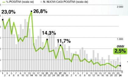 Il bollettino di oggi in Lombardia 24 maggio: +285 positivi, non comunicati i decessi