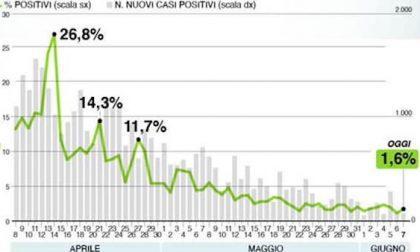 Bollettino di Regione Lombardia oggi 7 giugno: +125 positivi
