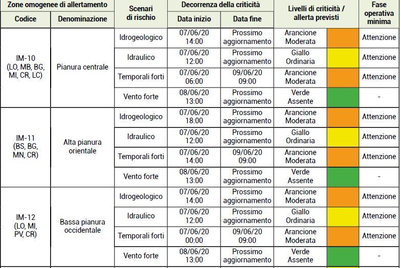 Meteo in Lombardia