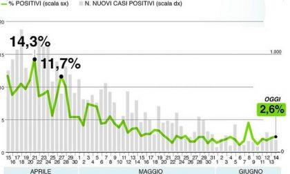 Bollettino Regione Lombardia di oggi 14 giugno: salgono i casi, l'assessore specifica