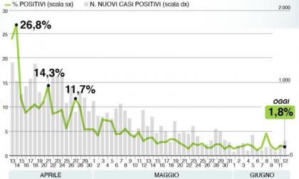 Bollettino Regione Lombardia oggi 12 giugno, salgono tamponi e positivi: +272 positivi