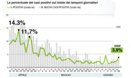 Bollettino Regione Lombardia di oggi 15 giugno: +259 casi positivi ma solo 6.637 tamponi