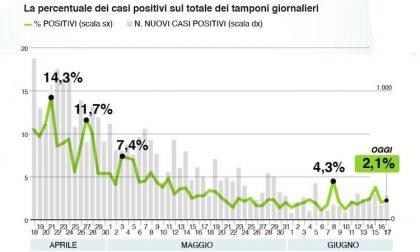 Bollettino Regione Lombardia di oggi 17 giugno: +242 contagi