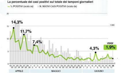 Bollettino Regione Lombardia di oggi 18 giugno: +216 positi