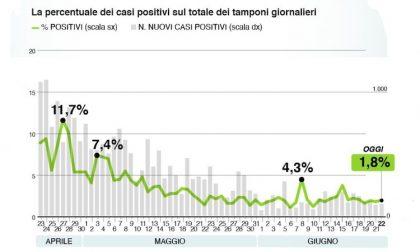 Bollettino Regione Lombardia di oggi 22 giugno: +143 positivi