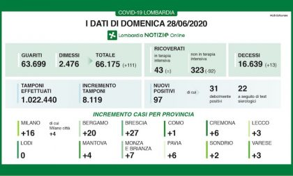 Bollettino Regione Lombardia di oggi 28 giugno: +97 contagi