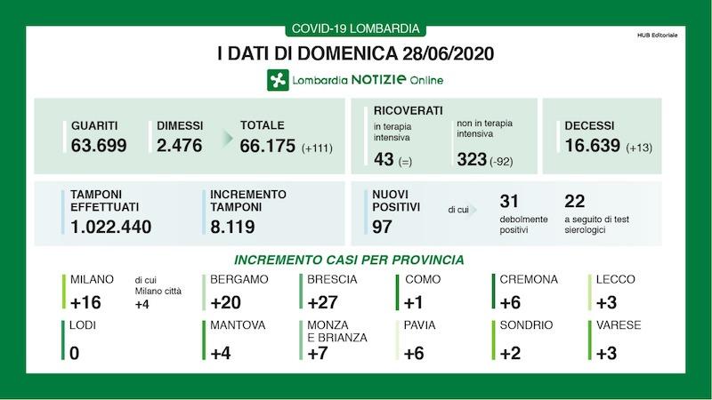 Bollettino Lombardia 28 giugno