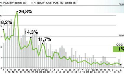 Bollettino di Regione Lombardia oggi 6 giugno: +142 positivi