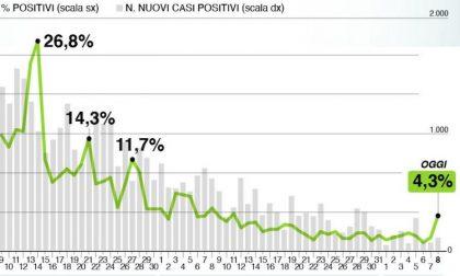 Bollettino Regione Lombardia di oggi 8 giugno: + 194 contagi su 4.488 tamponi