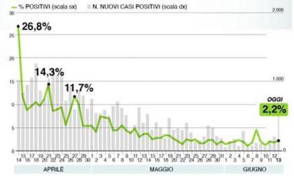 Il bollettino di Regione Lombardia oggi 13 giugno: +210 i contagiati, 23 decessi