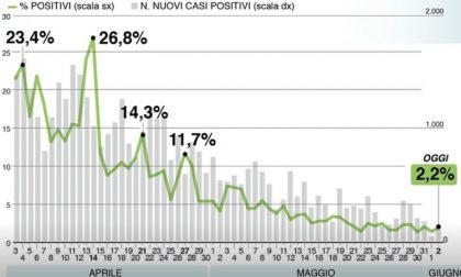 Il bollettino di Regione Lombardia di oggi 2 giugno: +187 contagiati