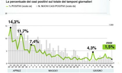 Bollettino Regione Lombardia di oggi 19 giugno: +157 positivi
