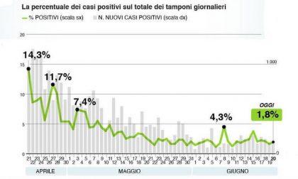 Bollettino Regione Lombardia di oggi 20 giugno: +165 positivi, 23 decessi