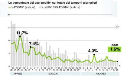 Bollettino Regione Lombardia di oggi 21 giugno: +128 positivi, 13 decessi