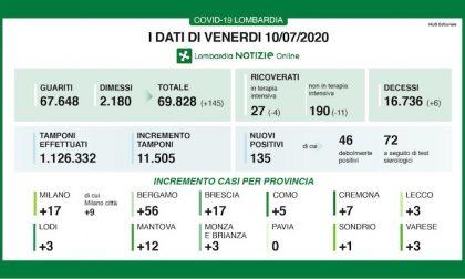 Bollettino Regione Lombardia di oggi 10 luglio: + 135 positivi, 6 decessi