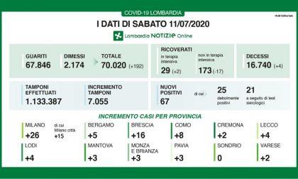 Bollettino Regione Lombardia di oggi 11 luglio: +67 contagiati, +2 in terapia intensiva