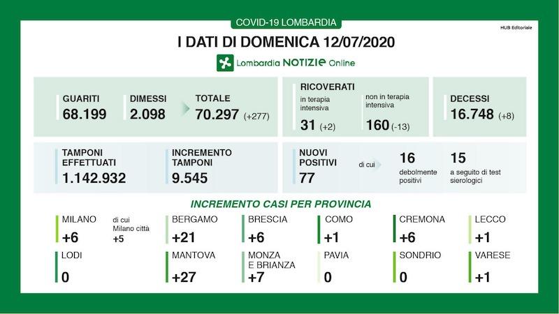 Bollettino Lombardia 12 luglio