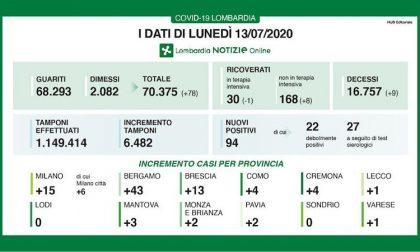 Bollettino Regione Lombardia di oggi 13 luglio: +94 positivi