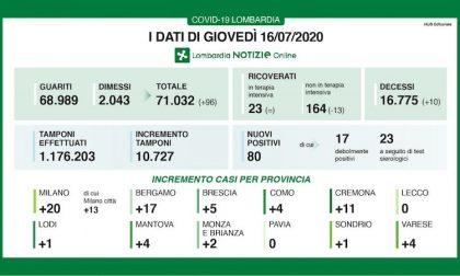 Bollettino Regione Lombardia di oggi 16 luglio: +80 positivi