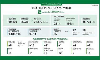 Bollettino Regione Lombardia di oggi 17 luglio: +55 casi