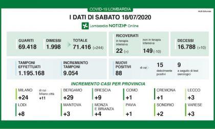 Bollettino Regione Lombardia di oggi 18 luglio: +88 casi