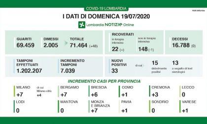 Bollettino Regione Lombardia di oggi 19 luglio: +33 casi e 0 decessi