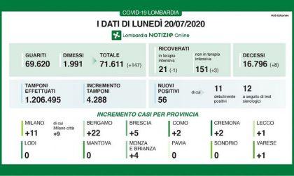 Bollettino Regione Lombardia di oggi 20 luglio: +56 casi, 8 i decessi