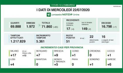 Bollettino Regione Lombardia di oggi 22 luglio: +51 casi e 1 decesso