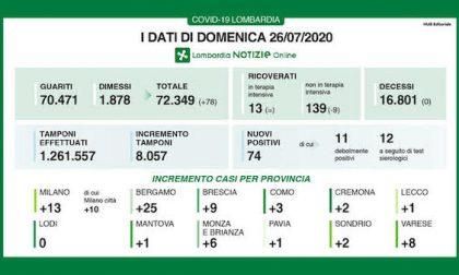 Bollettino Regione Lombardia di oggi 26 luglio: +74 contagi