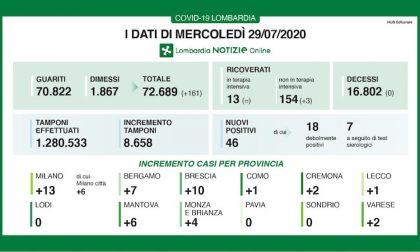 Bollettino Regione Lombardia di oggi 29 luglio: +46 contagi