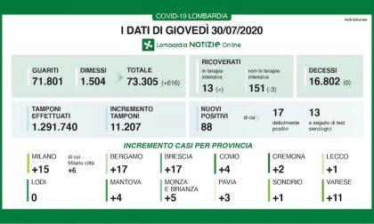 Bollettino Regione Lombardia di oggi 30 luglio: +88 casi