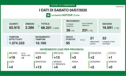 Bollettino Regione Lombardia di oggi 4 luglio: + 95 positivi, 16 decessi