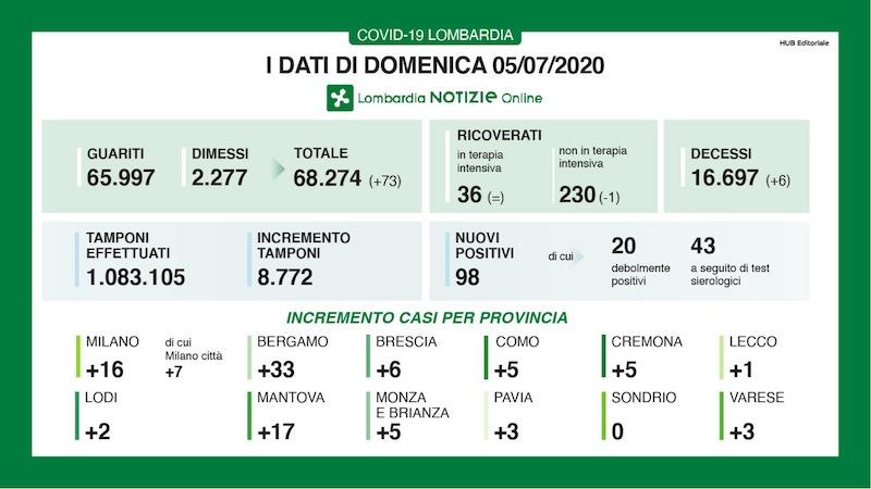Bollettino Lombardia 5 luglio
