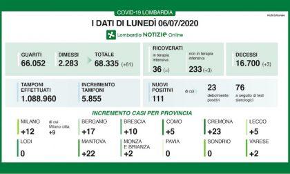 Bollettino Regione Lombardia di oggi 6 luglio: +111 positivi, 3 decessi