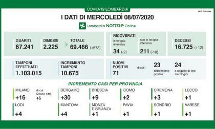 Bollettino Regione Lombardia oggi 8 luglio: +71 positivi, 12 decessi