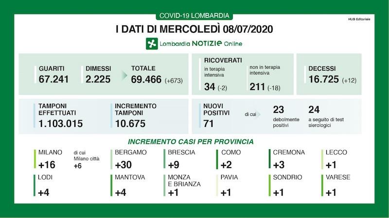 Bollettino Lombardia 8 luglio