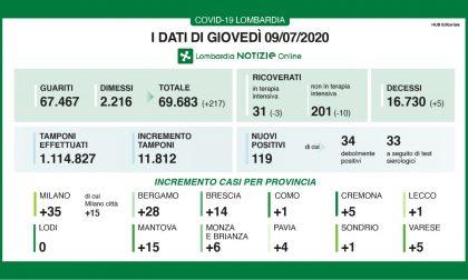 Bollettino Regione Lombardia di oggi 9 luglio: + 119 contagi, 5 decessi