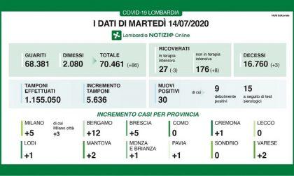 Bollettino Regione Lombardia di oggi 14 luglio: + 30 positivi