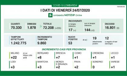 Bollettino Regione Lombardia di oggi 24 luglio: +53 contagi, 17 persone in terapia intensiva