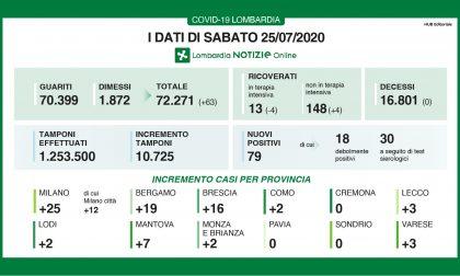 Bollettino Regione Lombardia di oggi 25 luglio: +79 contagi in 1 giorno