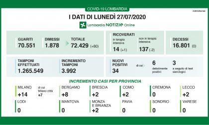 Bollettino Regione Lombardia di oggi 27 luglio: + 34 contagi, +3.992 tamponi