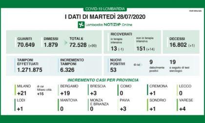 Bollettino Regione Lombardia di oggi 28 luglio: +53 contagi, +14 ricoveri in ospedale