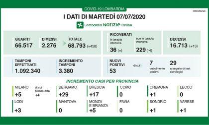 Bollettino Regione Lombardia di oggi 7 luglio: +53 positivi su 3.380 tamponi