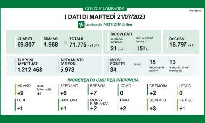 Bollettino Regione Lombardia di oggi 21 luglio: + 34 casi, 21 persone in terapia intensiva.