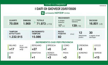 Bollettino Regione Lombardia di oggi 23 luglio: + 82 contagiati, 139 ricoverati