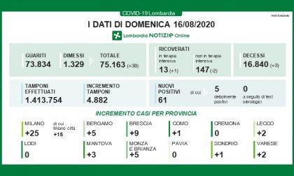 Bollettino Regione Lombardia del 16 agosto: +61 casi