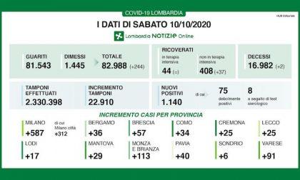 Coronavirus | Bollettino Regione Lombardia 10 ottobre: 1140 nuovi casi oggi